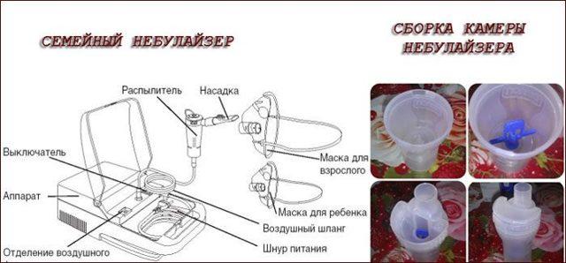 Небулайзер: устройство прибора для ингаляций, принцип действия, рекомендации по использованию ингалятора