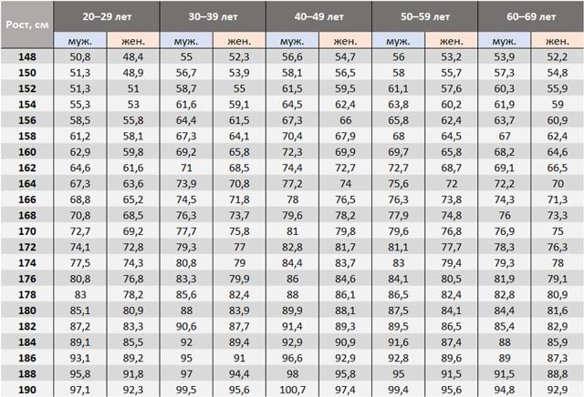 Расчет идеальной массы тела, необходимого количества калорий в сутки: как рассчитать индекс массы тела и формулы расчета веса.